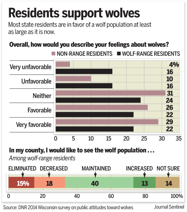 WI Residents Support Wolves (Chart, WDNR 2014)